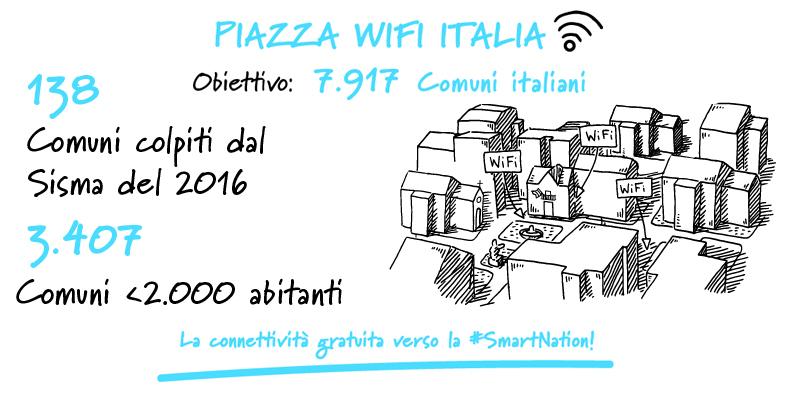 Piazza Wi-Fi Italia, a quota mille i Comuni online